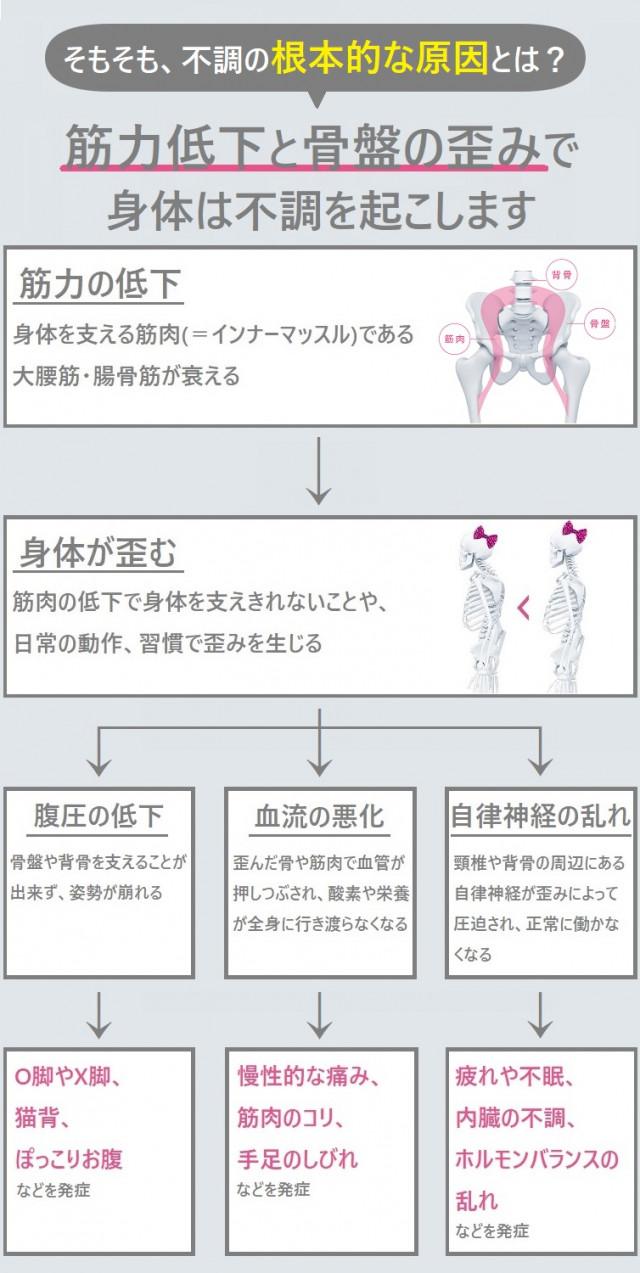 骨盤・背中の歪み カラダ全体の歪み 筋肉の緊張 顎関節症・痛み出現